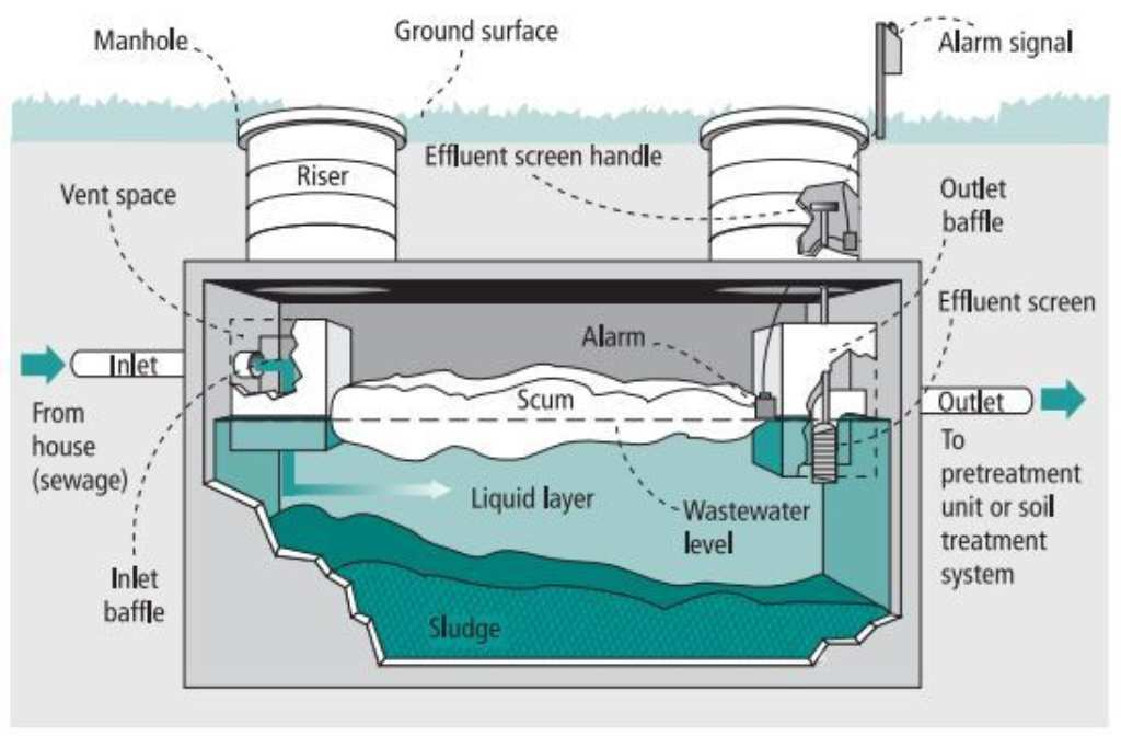 Septic tank showing the three layers and an effluent screen with an alarm