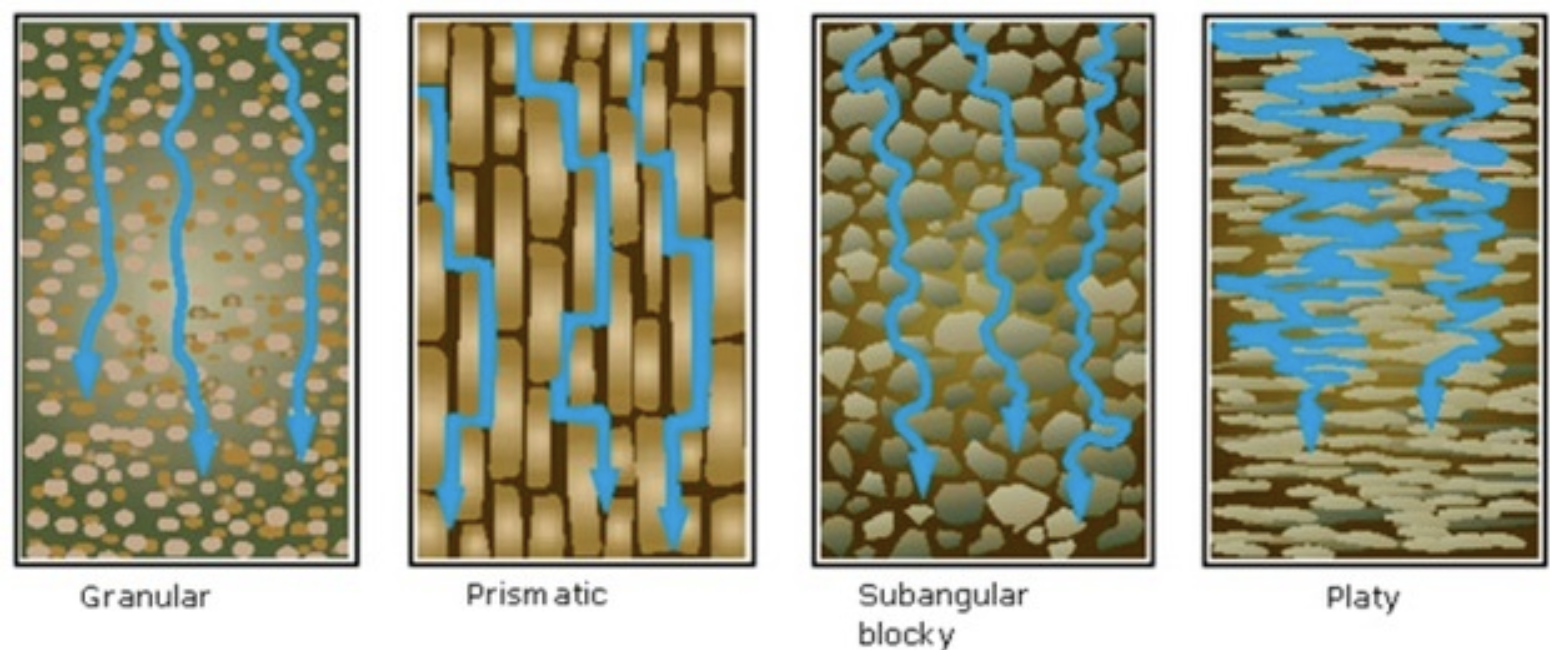 Diagram of types of soil structure and water movement (NRCS, 2013)